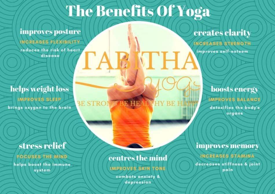 How to transform your body shown on a diagram of the benefits of yoga